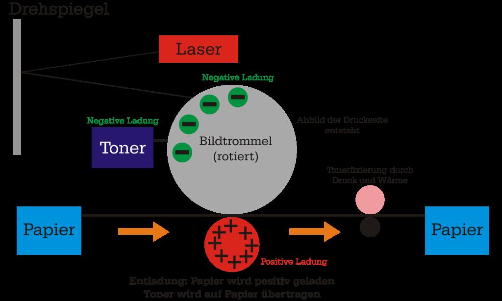 Funktionsweise eines Laserdruckers